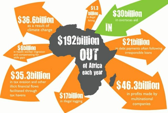loss of money in africa